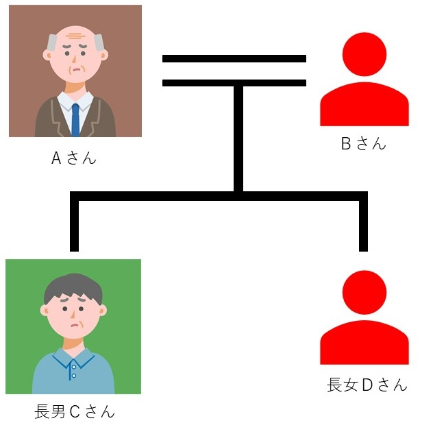 認知症を心配されているAさん一家の家族関係図。認知症による売却困難リスクを心配している。