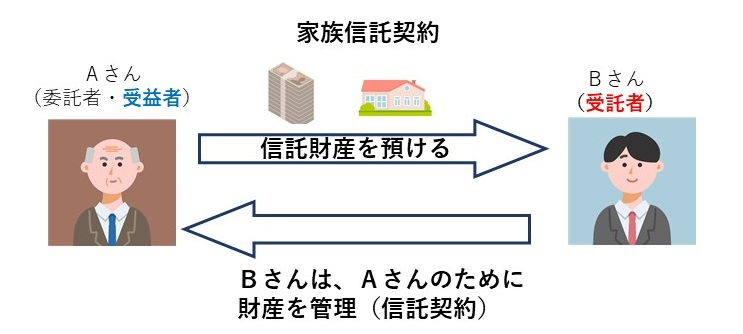 家族信託の基本構想