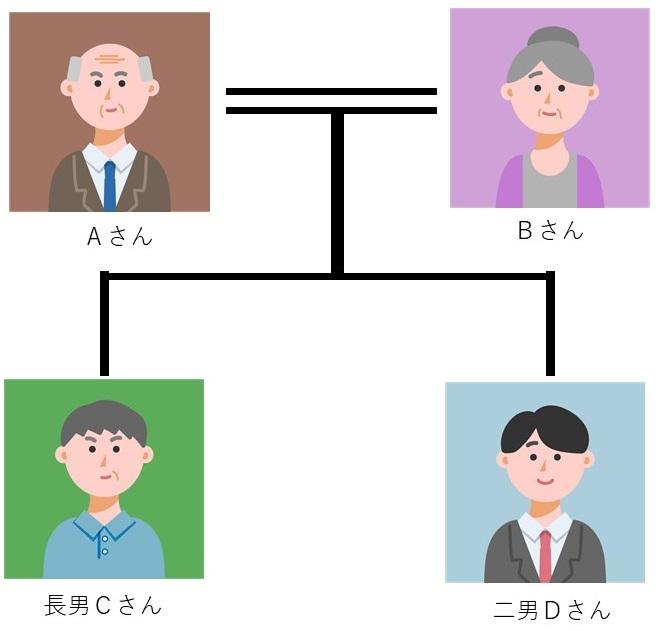 4人家族を例にとった生前贈与