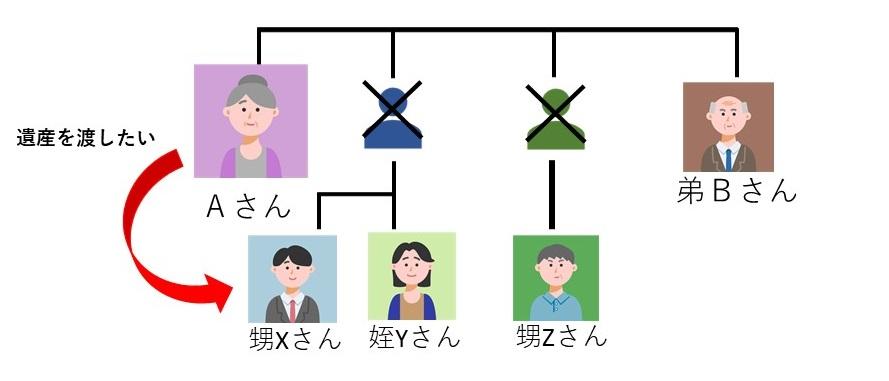 兄弟姉妹が相続人になってしまう家系図