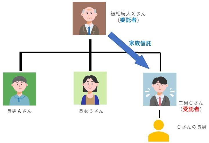 家族信託時の被相続人Xさんの家系図