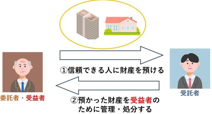 相続対策や財産管理としての家族信託の仕組み