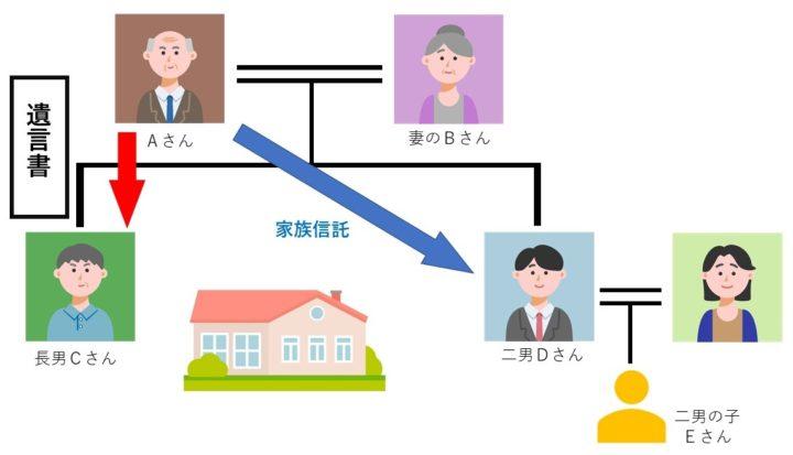 遺言書と家族信託の優劣を図を通して確認しましょう!