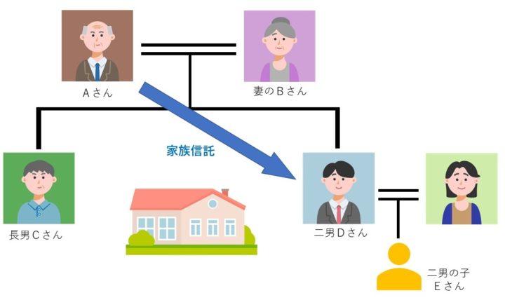 家族信託契約を分かりやすく説明するためにこちらの図をご覧ください。