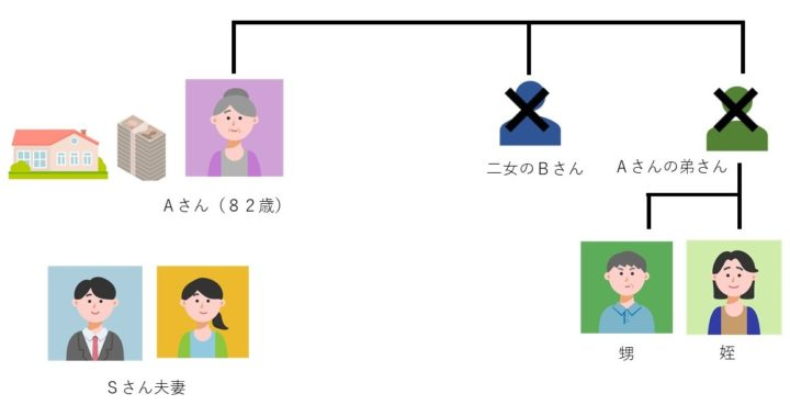 相続対策としての遺言書や死後事務委任契約、任意後見契約を締結するAさんの家系図