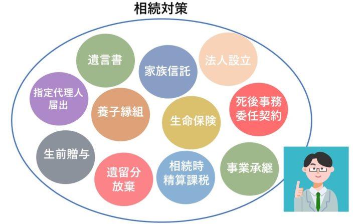 相続対策のための様々な手段と方法