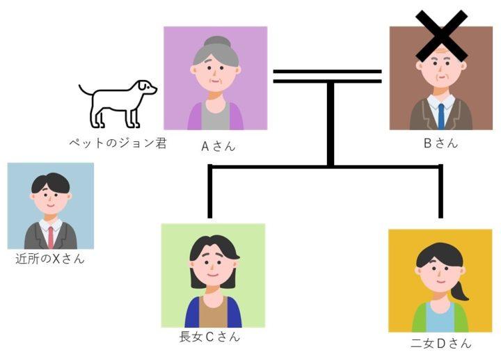 ペット信託の家族構成