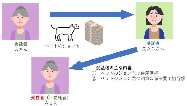ペットの生活保護のための家族信託スキーム
