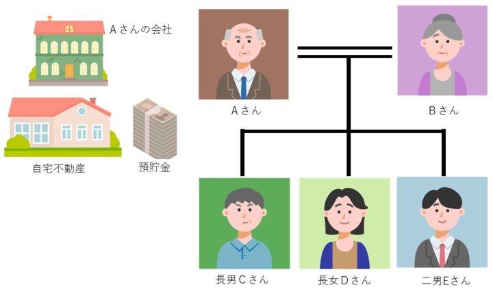 事業承継家族信託の家系図
